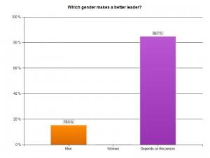 which gender